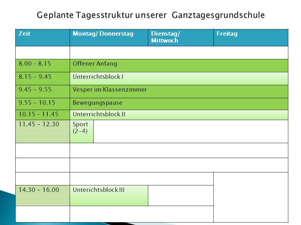 ZeitMontag/ DonnerstagDienstag/ Mittwoch Freitag 8.00 – 8.15Offener Anfang 8.15 - 9.45Unterrichtsblock I 9.45 - 9.55Vesper im Klassenzimmer 9.55 - 10.15Bewegungspause 10.15 – 11.45Unterrichtsblock II 11.45 - 12.30Sport (2-4) 14.30 - 16.00Unterichtsblock III