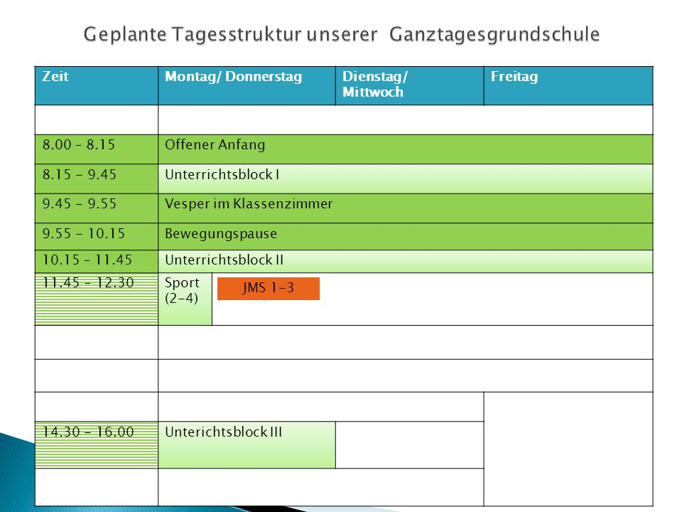 ZeitMontag/ DonnerstagDienstag/ Mittwoch Freitag 8.00 – 8.15Offener Anfang 8.15 - 9.45Unterrichtsblock I 9.45 - 9.55Vesper im Klassenzimmer 9.55 - 10.15Bewegungspause 10.15 – 11.45Unterrichtsblock II 11.45 - 12.30Sport (2-4) 14.30 - 16.00Unterichtsblock III JMS 1-3