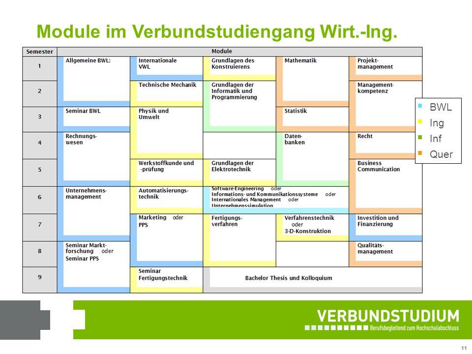 11 Module im Verbundstudiengang Wirt.-Ing.  BWL  Ing  Inf  Quer