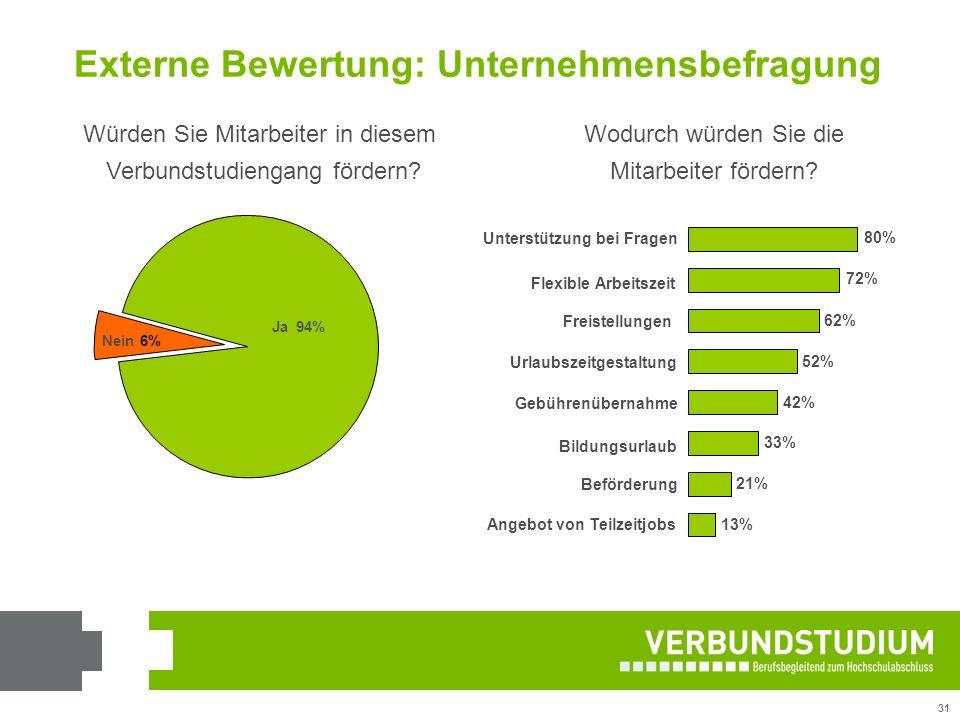 31 Externe Bewertung: Unternehmensbefragung Würden Sie Mitarbeiter in diesem Verbundstudiengang fördern? Ja94% Nein6% Wodurch würden Sie die Mitarbeit
