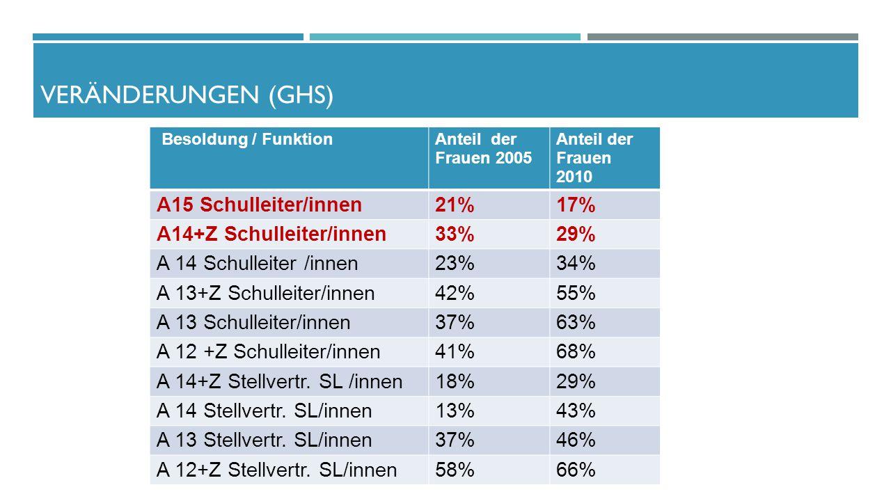 Besoldung / FunktionAnteil der Frauen 2005 Anteil der Frauen 2010 A15 Schulleiter/innen21%17% A14+Z Schulleiter/innen33%29% A 14 Schulleiter /innen23%