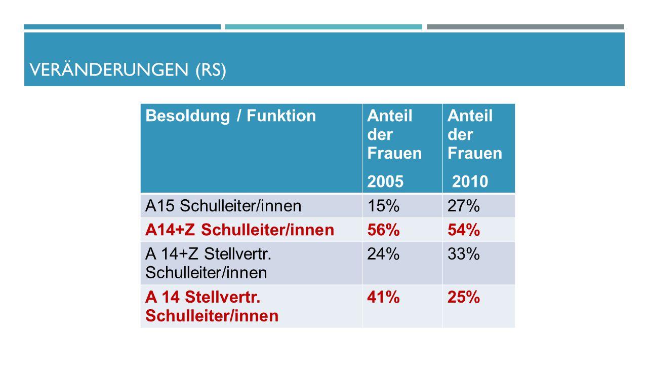 Besoldung / FunktionAnteil der Frauen 2005 Anteil der Frauen 2010 A15 Schulleiter/innen15%27% A14+Z Schulleiter/innen56%54% A 14+Z Stellvertr. Schulle