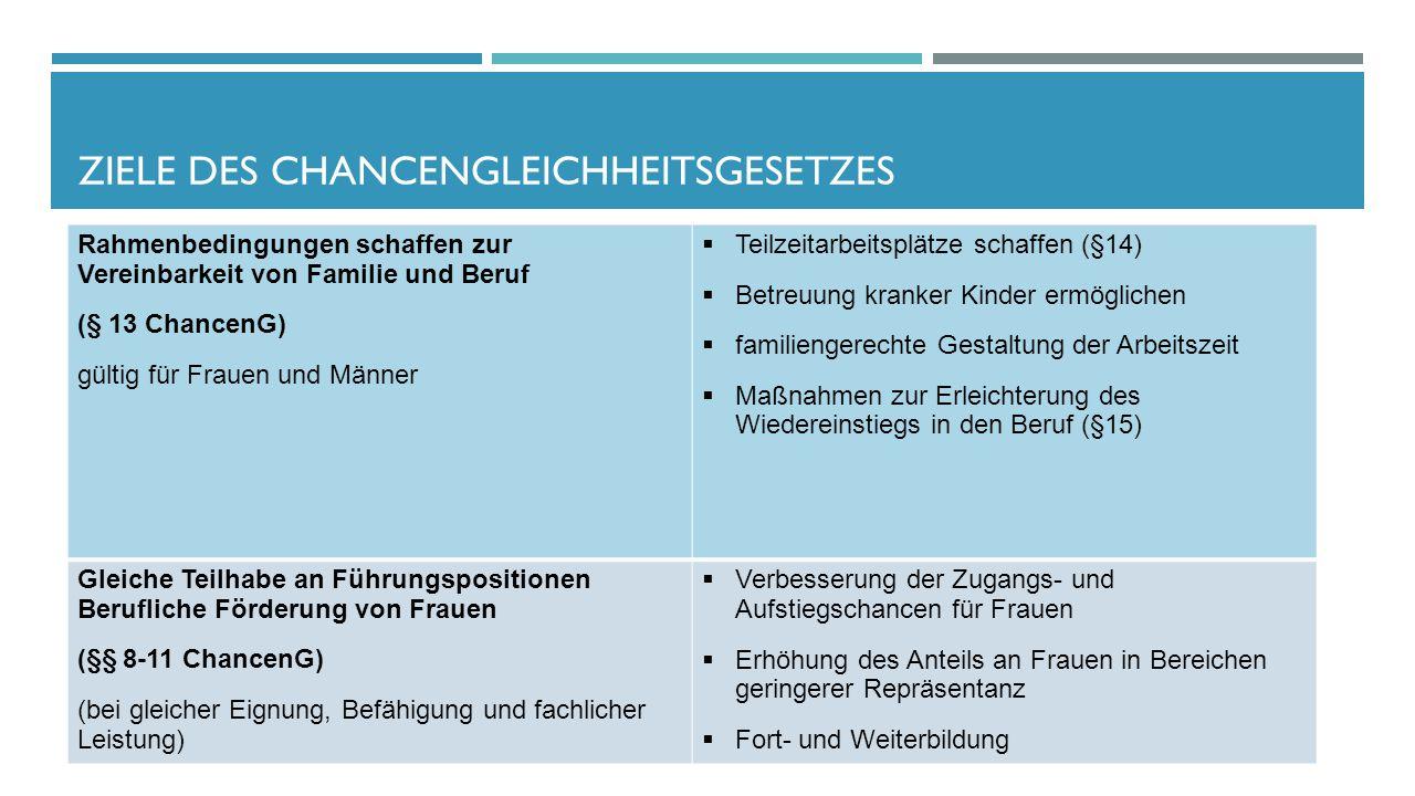 ZIELE DES CHANCENGLEICHHEITSGESETZES Rahmenbedingungen schaffen zur Vereinbarkeit von Familie und Beruf (§ 13 ChancenG) gültig für Frauen und Männer 