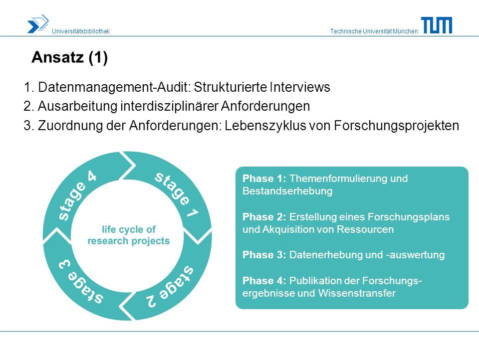 Technische Universität München Universitätsbibliothek Ansatz (2) 4.Entwurf einer geschichteten Software- und Serviceinfrastruktur zur Unterstützung des Lebenszyklus von Forschungsprojekten