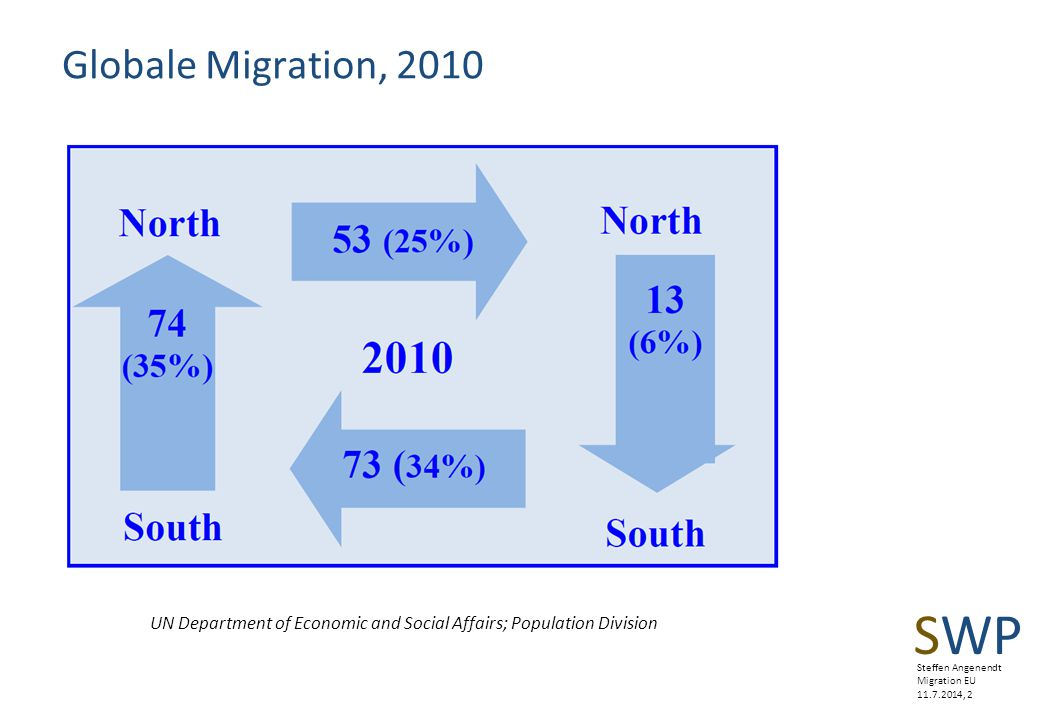 Steffen Angenendt Migration EU 11.7.2014, 2 Globale Migration, 2010 UN Department of Economic and Social Affairs; Population Division