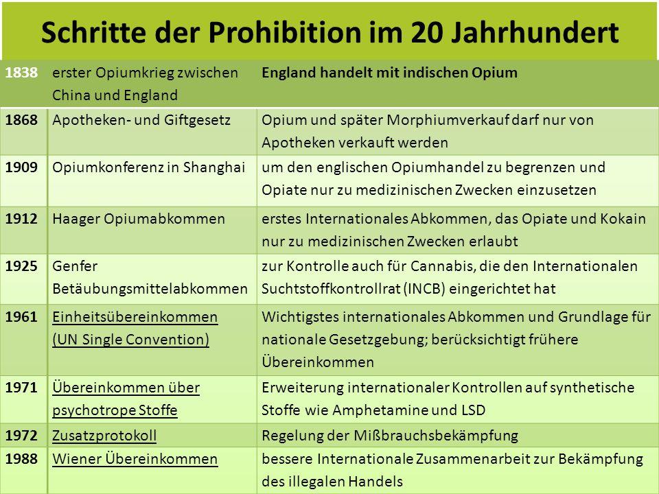 Schritte der Prohibition im 20 Jahrhundert