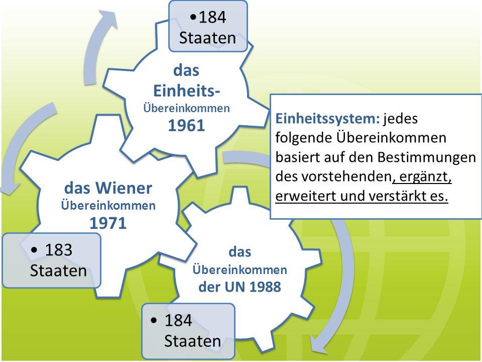 das Übereinkommen der UN 1988 184 Staaten das Wiener Übereinkommen 1971 183 Staaten das Einheits- Übereinkommen 1961 184 Staaten Einheitssystem: jedes