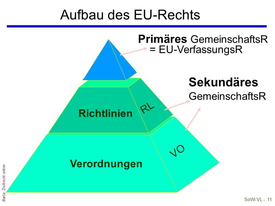 SoWi VL - 10 Barta: Zivilrecht online EU-Recht im innerstaatlichen Stufenbau Zwangsvollstreckung / Exekution Urteile BescheideVerträge (Rechts) Verord