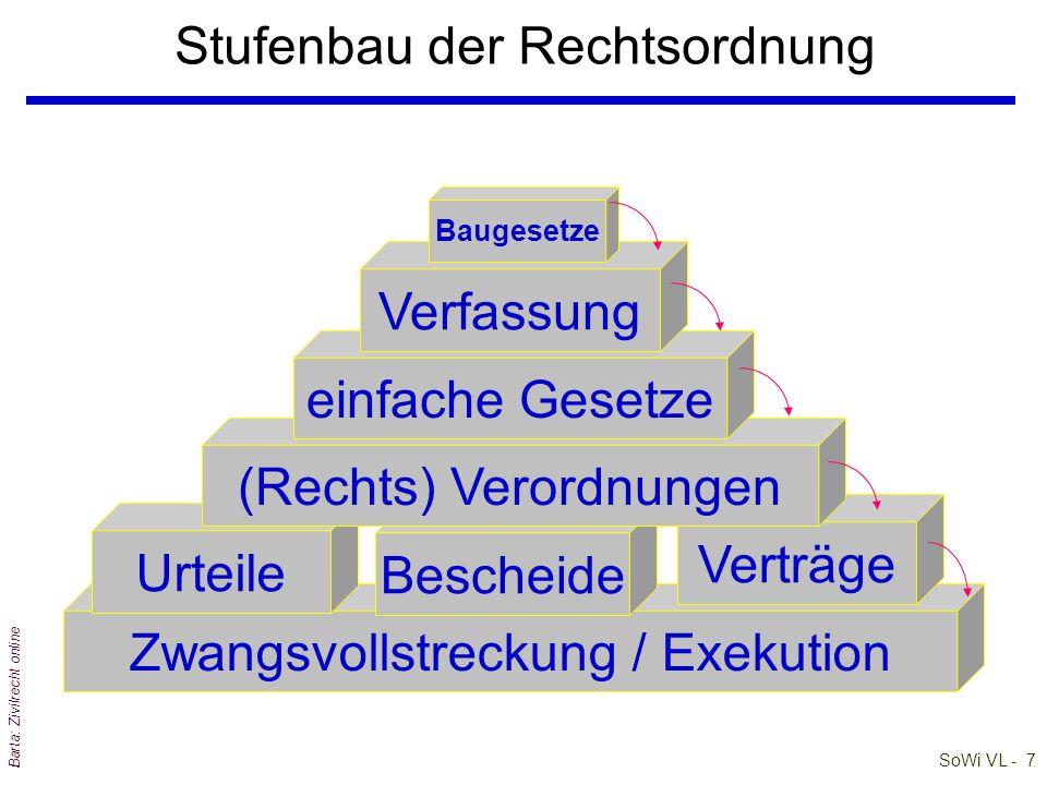SoWi VL - 6 Barta: Zivilrecht online Stufenbau der Rechtsordnung