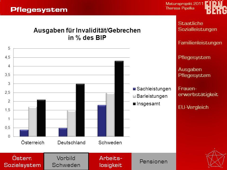 Familienleistungen Maturaprojekt 2011 Theresa Pipelka Arbeits- losigkeit Pensionen Österr. Sozialsystem Vorbild Schweden Pflegesystem Staatliche Sozia