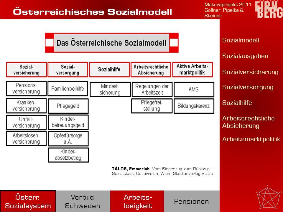 Vorbildcharakter Schwachstellen Maturaprojekt 2011 Theresa Pipelka Hauptelemente Arbeits- losigkeit Pensionen Österr.