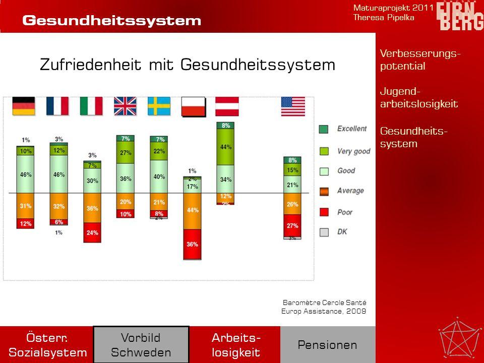 Jugend- arbeitslosigkeit Maturaprojekt 2011 Theresa Pipelka Arbeits- losigkeit Pensionen Österr.