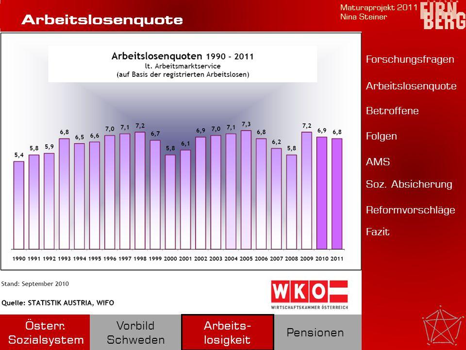 Maturaprojekt 2011 Nina Steiner Pensionen Österr. Sozialsystem Vorbild Schweden Forschungsfragen Betroffene Folgen AMS Soz. Absicherung Reformvorschlä