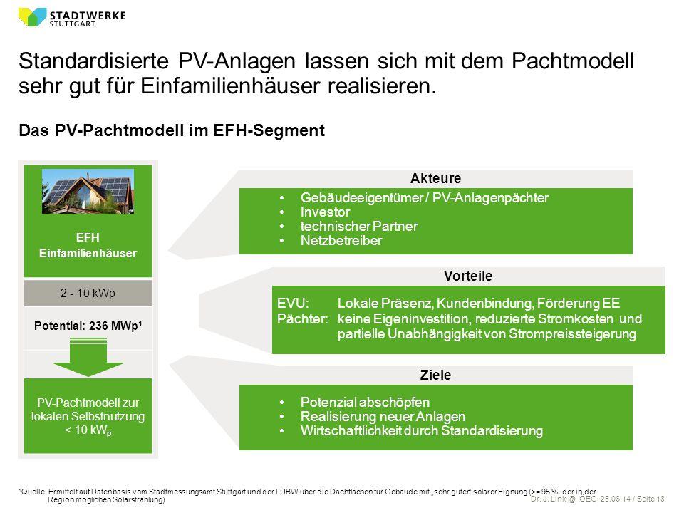 Dr. J. Link @ ÖEG, 28.06.14 / Seite 18 Standardisierte PV-Anlagen lassen sich mit dem Pachtmodell sehr gut für Einfamilienhäuser realisieren. Das PV-P