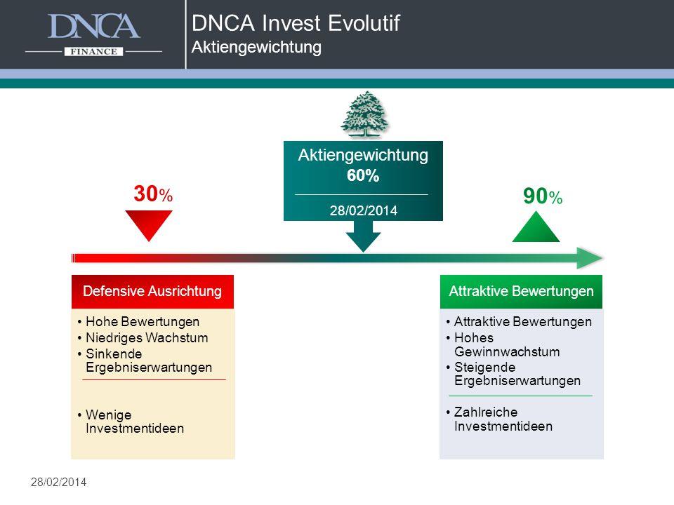 DNCA Invest Evolutif Aktiengewichtung Defensive Ausrichtung Hohe Bewertungen Niedriges Wachstum Sinkende Ergebniserwartungen Wenige Investmentideen DN