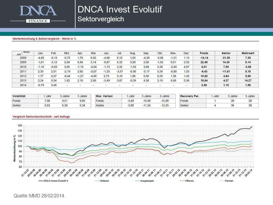 DNCA Invest Evolutif Sektorvergleich Quelle: MMD 28/02/2014