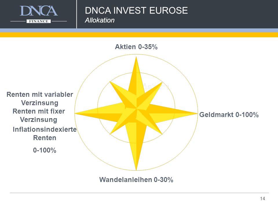 Geldmarkt 0-100% Renten mit fixer Verzinsung Renten mit variabler Verzinsung Inflationsindexierte Renten 0-100% Wandelanleihen 0-30% Aktien 0-35% 14 DNCA INVEST EUROSE Allokation