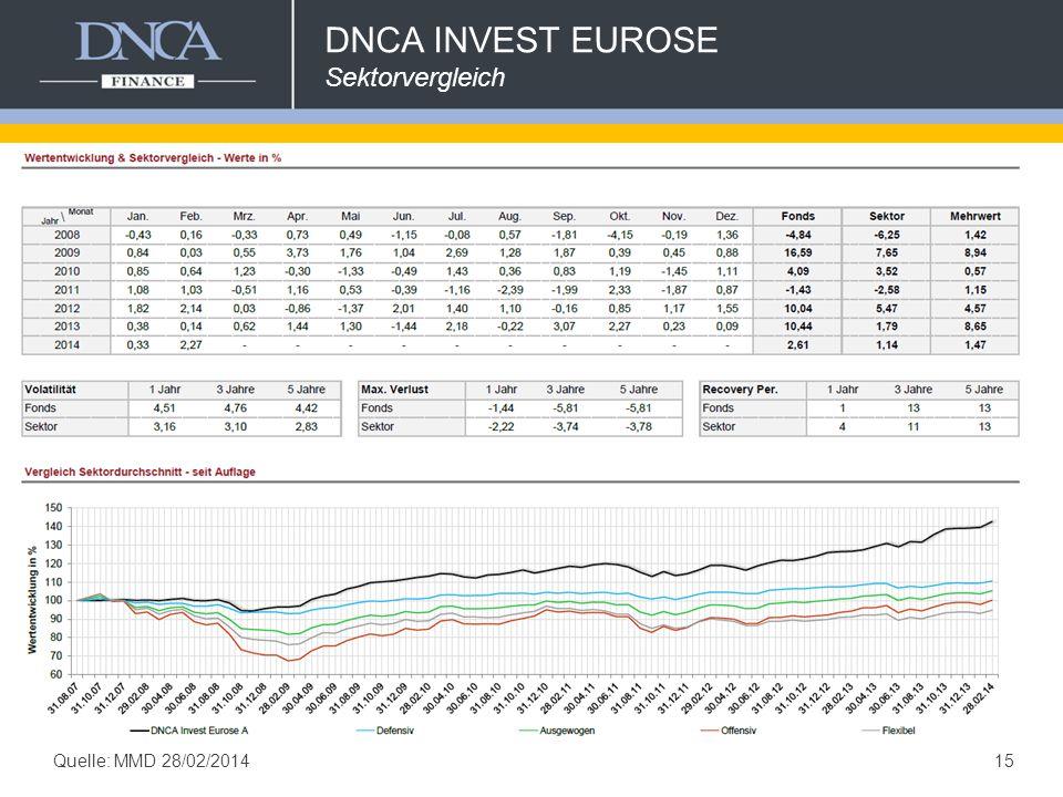 15 DNCA INVEST EUROSE Sektorvergleich Quelle: MMD 28/02/2014