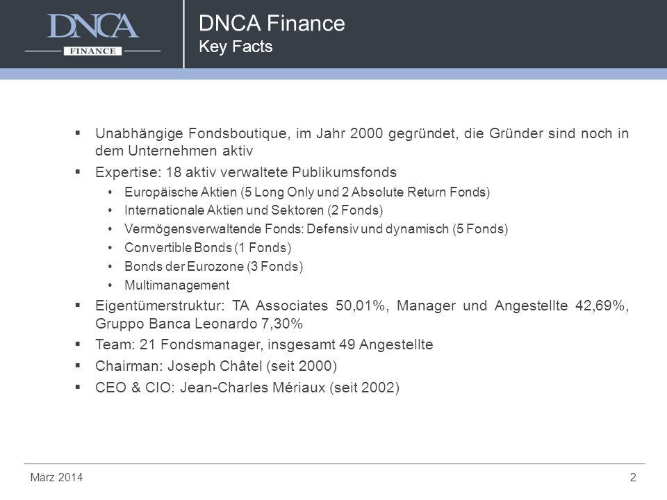 DNCA Finance Key Facts März 20142  Unabhängige Fondsboutique, im Jahr 2000 gegründet, die Gründer sind noch in dem Unternehmen aktiv  Expertise: 18 aktiv verwaltete Publikumsfonds Europäische Aktien (5 Long Only und 2 Absolute Return Fonds) Internationale Aktien und Sektoren (2 Fonds) Vermögensverwaltende Fonds: Defensiv und dynamisch (5 Fonds) Convertible Bonds (1 Fonds) Bonds der Eurozone (3 Fonds) Multimanagement  Eigentümerstruktur: TA Associates 50,01%, Manager und Angestellte 42,69%, Gruppo Banca Leonardo 7,30%  Team: 21 Fondsmanager, insgesamt 49 Angestellte  Chairman: Joseph Châtel (seit 2000)  CEO & CIO: Jean-Charles Mériaux (seit 2002)