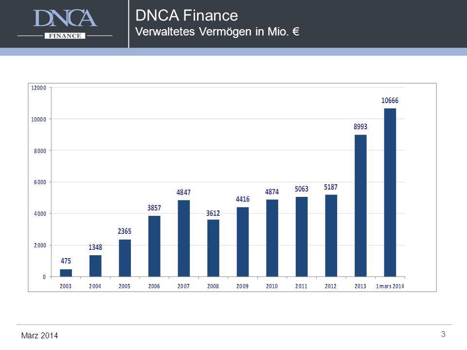 DNCA Finance Verwaltetes Vermögen in Mio. € 3 März 2014