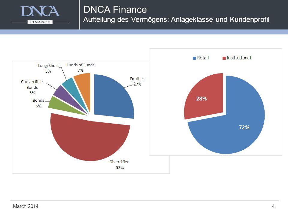 DNCA Finance Aufteilung des Vermögens: Anlageklasse und Kundenprofil 4March 2014