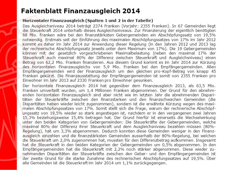 Faktenblatt Finanzausgleich 2014 Horizontaler Finanzausgleich (Spalten 1 und 2 in der Tabelle) Das Ausgleichsniveau 2014 beträgt 2374 Franken (Vorjahr