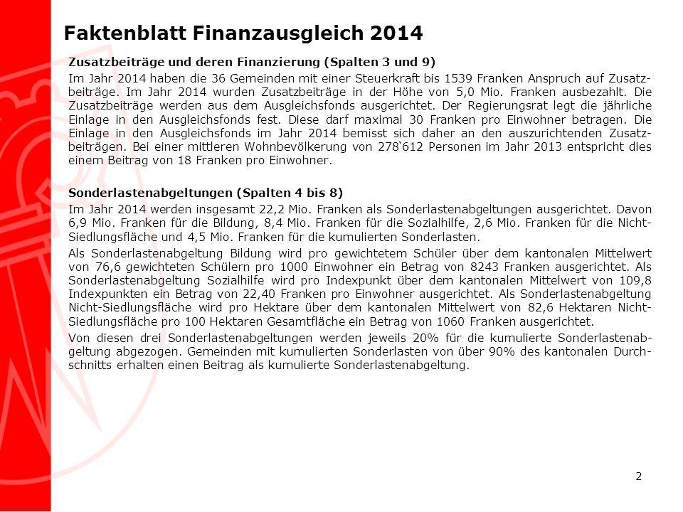 Faktenblatt Finanzausgleich 2014 Zusatzbeiträge und deren Finanzierung (Spalten 3 und 9) Im Jahr 2014 haben die 36 Gemeinden mit einer Steuerkraft bis