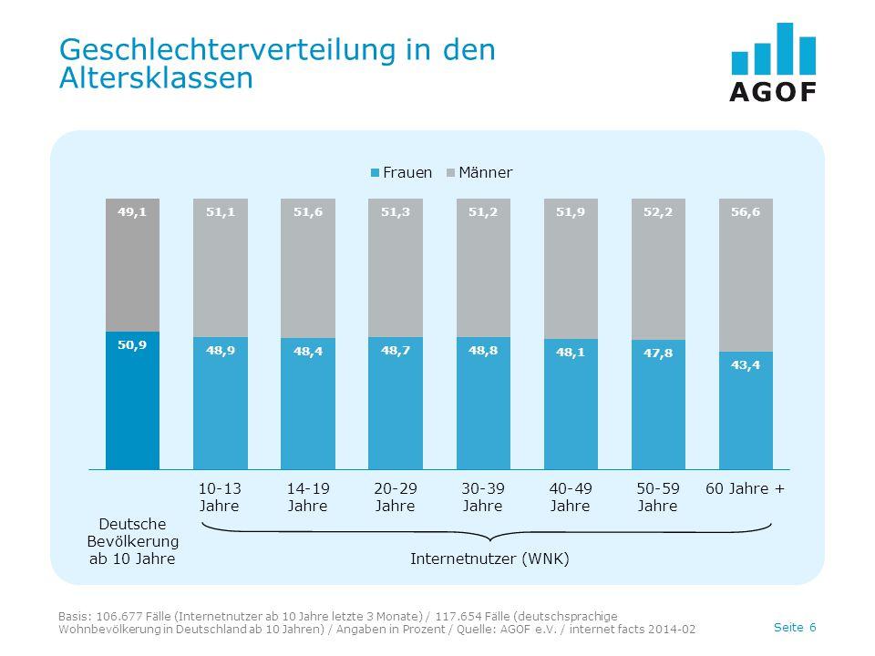 Seite 6 Geschlechterverteilung in den Altersklassen Basis: 106.677 Fälle (Internetnutzer ab 10 Jahre letzte 3 Monate) / 117.654 Fälle (deutschsprachig