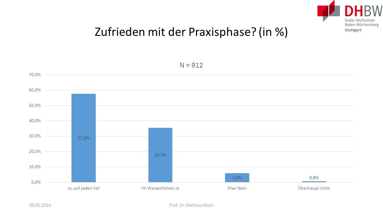 Haben die Anleitungsgespräche etwas gebracht? (in %) 09.05.2014Prof. Dr. Mathias Moch