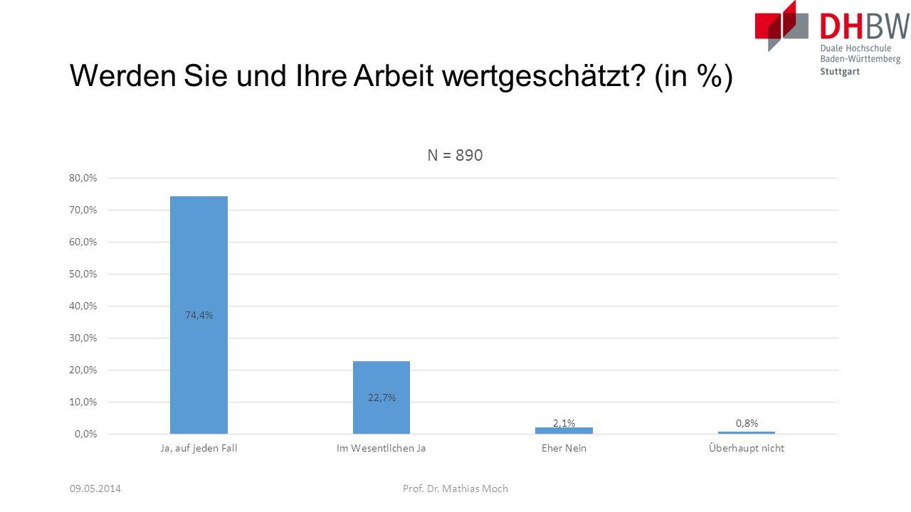 Werden Sie und Ihre Arbeit wertgeschätzt? (in %) 09.05.2014Prof. Dr. Mathias Moch