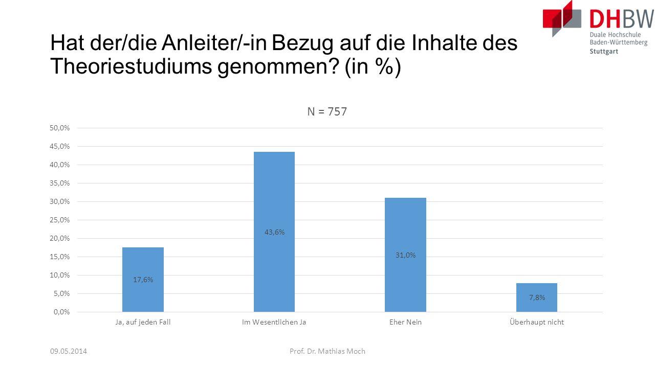 Hat der/die Anleiter/-in Bezug auf die Inhalte des Theoriestudiums genommen? (in %) 09.05.2014Prof. Dr. Mathias Moch