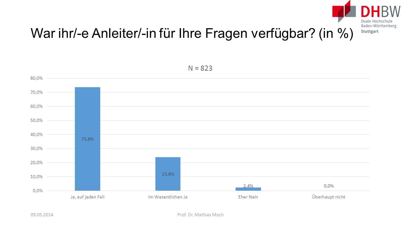War ihr/-e Anleiter/-in für Ihre Fragen verfügbar? (in %) 09.05.2014Prof. Dr. Mathias Moch