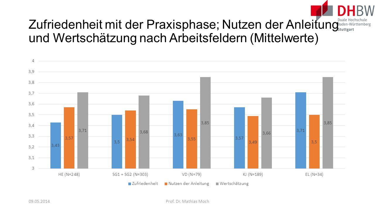 Zufriedenheit mit der Praxisphase; Nutzen der Anleitung und Wertschätzung nach Arbeitsfeldern (Mittelwerte) 09.05.2014Prof. Dr. Mathias Moch