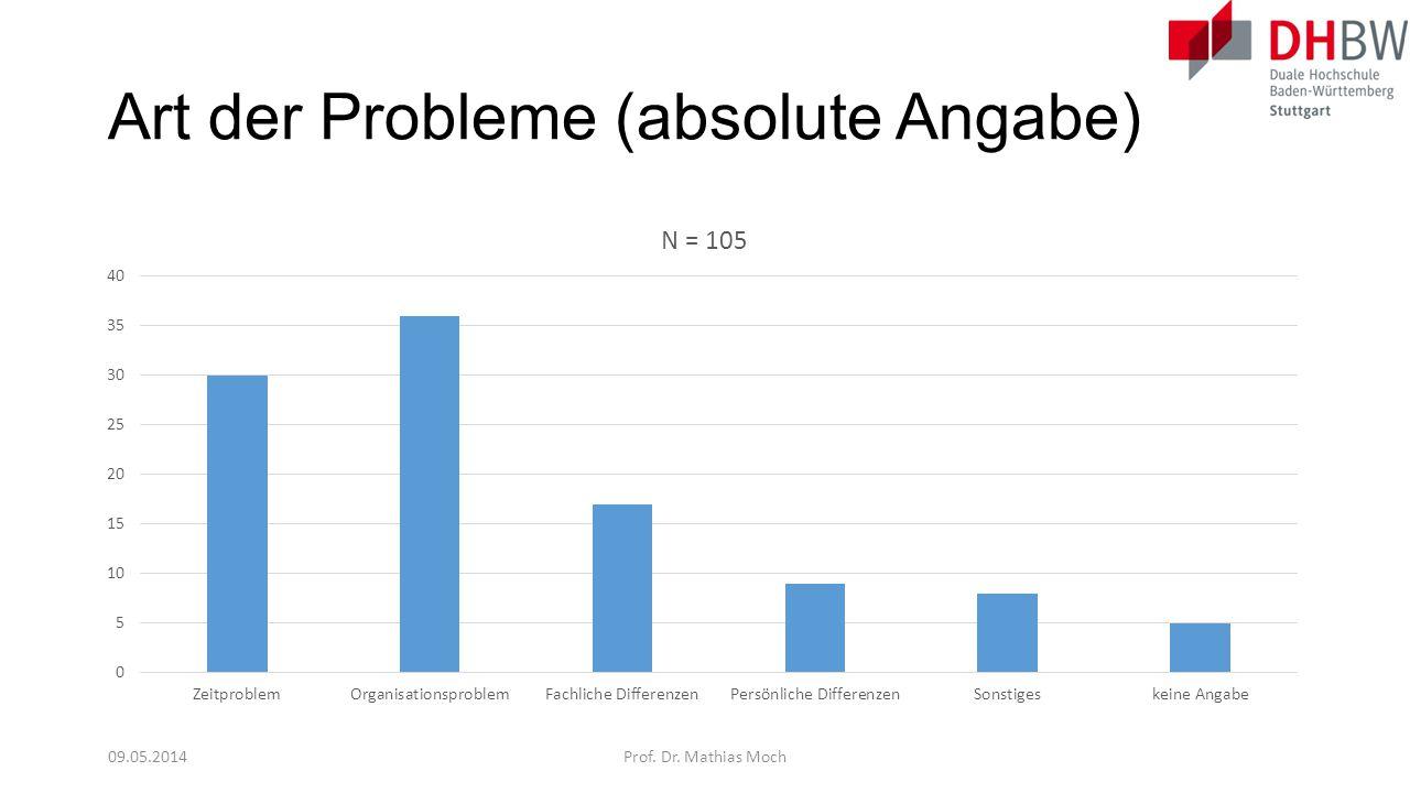 Art der Probleme (absolute Angabe) 09.05.2014Prof. Dr. Mathias Moch