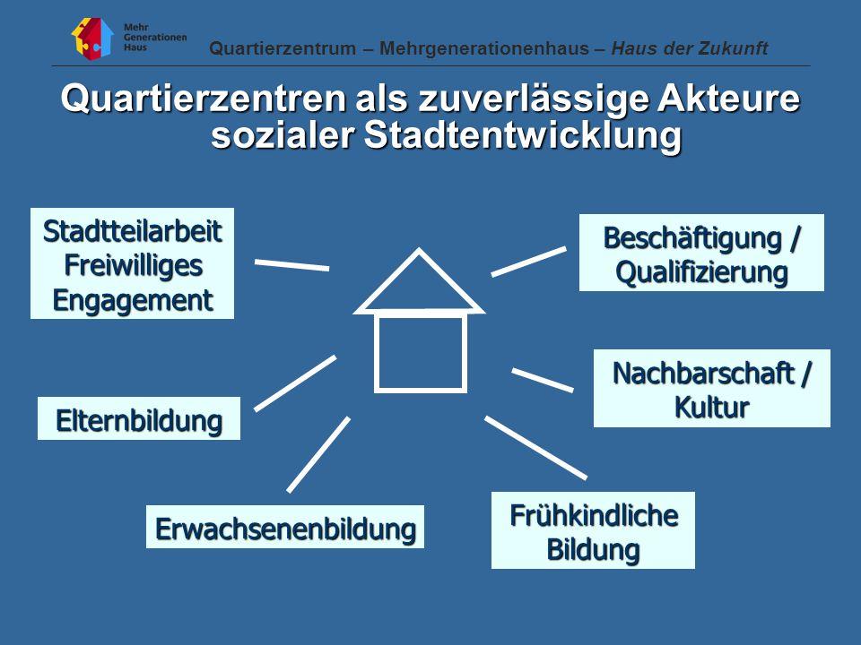 Quartierzentren als zuverlässige Akteure sozialer Stadtentwicklung StadtteilarbeitFreiwilligesEngagement Beschäftigung / Qualifizierung Nachbarschaft / Kultur Elternbildung Frühkindliche Bildung Erwachsenenbildung