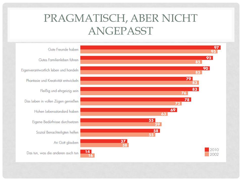 PRAGMATISCH, ABER NICHT ANGEPASST