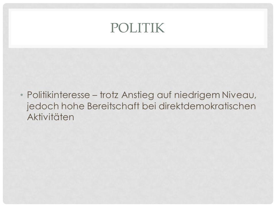 POLITIK Politikinteresse – trotz Anstieg auf niedrigem Niveau, jedoch hohe Bereitschaft bei direktdemokratischen Aktivitäten