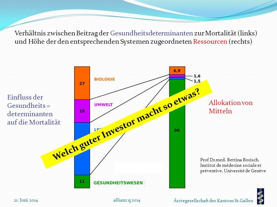 Ärztegesellschaft des Kantons St.Gallen Verhältnis zwischen Beitrag der Gesundheitsdeterminanten zur Mortalität (links) und Höhe der den entsprechende