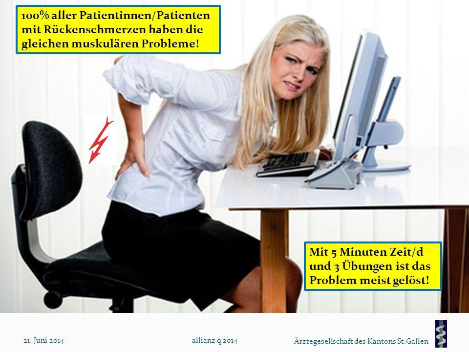 Ärztegesellschaft des Kantons St.Gallen 21. Juni 2014allianz q 2014 100% aller Patientinnen/Patienten mit Rückenschmerzen haben die gleichen muskuläre