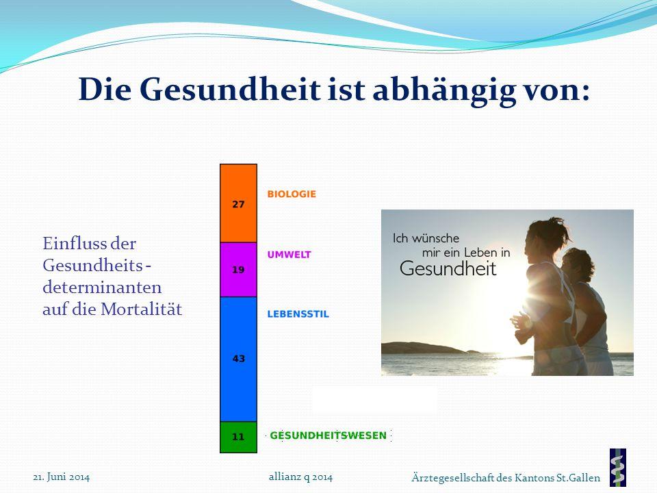 Ärztegesellschaft des Kantons St.Gallen Die Gesundheit ist abhängig von: Einfluss der Gesundheits - determinanten auf die Mortalität 21. Juni 2014alli