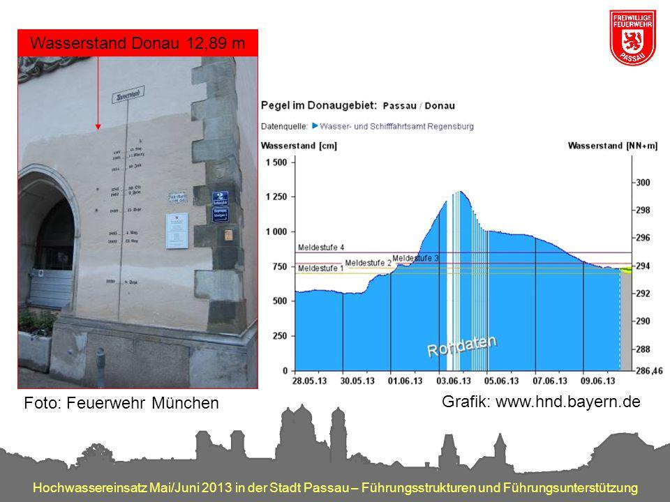 Hochwassereinsatz Mai/Juni 2013 in der Stadt Passau – Führungsstrukturen und Führungsunterstützung Grafik: www.hnd.bayern.de Foto: Feuerwehr München W