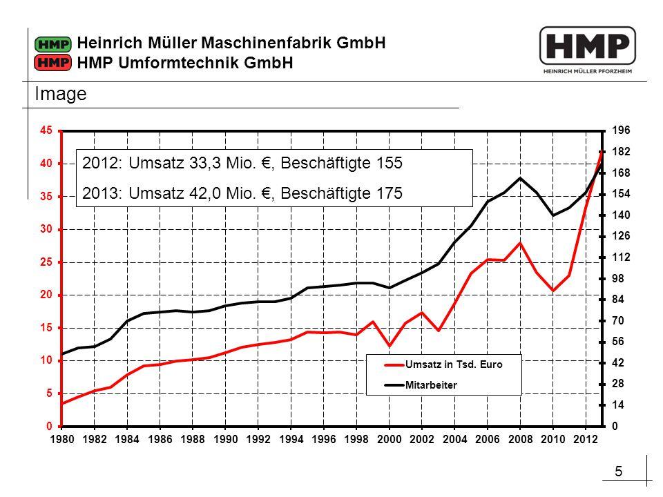 5 Heinrich Müller Maschinenfabrik GmbH HMP Umformtechnik GmbH 2012: Umsatz 33,3 Mio. €, Beschäftigte 155 2013: Umsatz 42,0 Mio. €, Beschäftigte 175 Im