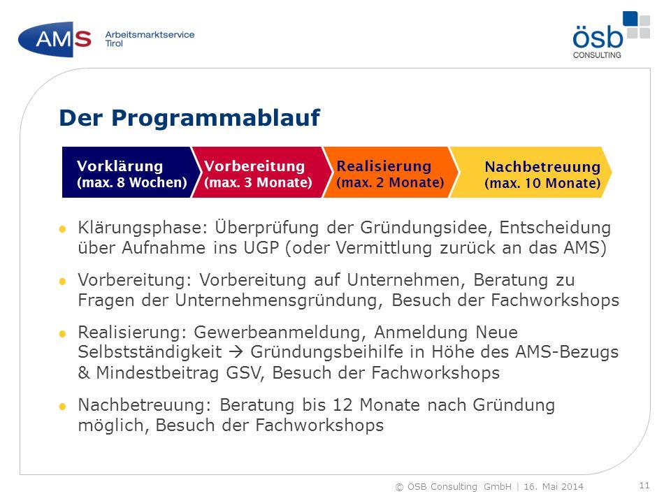 Der Programmablauf Klärungsphase: Überprüfung der Gründungsidee, Entscheidung über Aufnahme ins UGP (oder Vermittlung zurück an das AMS) Vorbereitung: