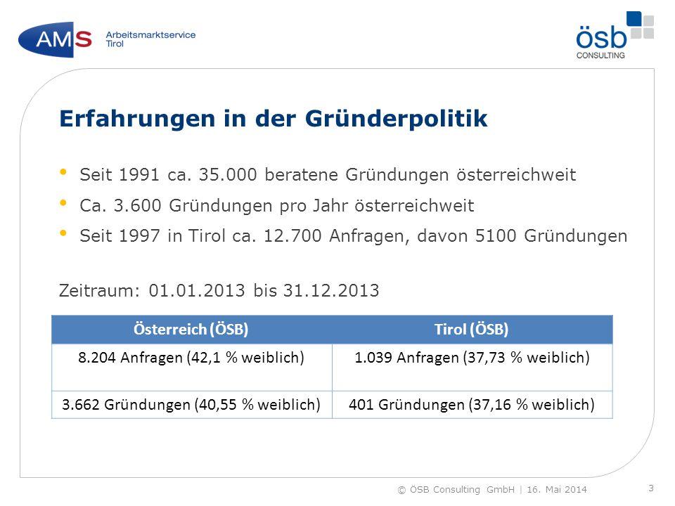 Erfahrungen in der Gründerpolitik Seit 1991 ca. 35.000 beratene Gründungen österreichweit Ca. 3.600 Gründungen pro Jahr österreichweit Seit 1997 in Ti