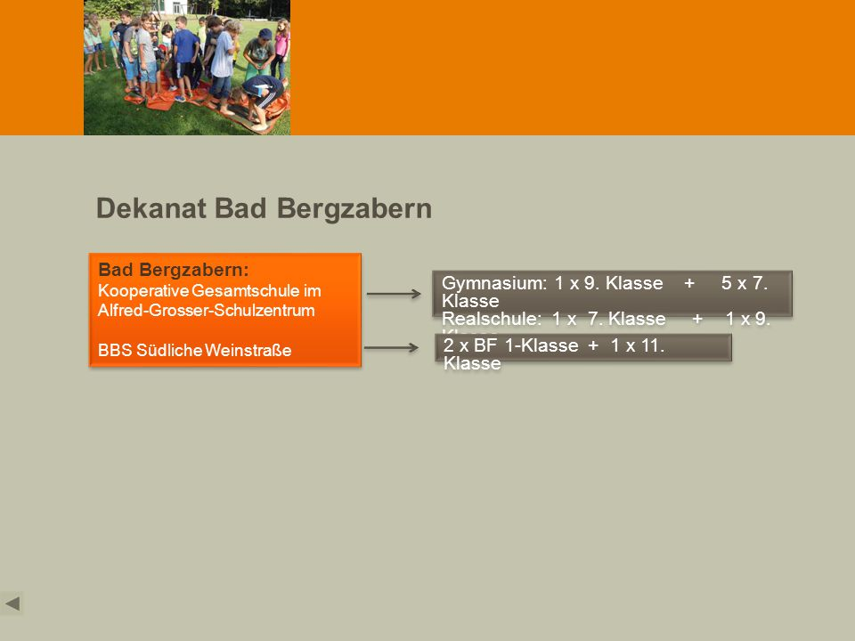 Dekanat Bad Bergzabern Bad Bergzabern: Kooperative Gesamtschule im Alfred-Grosser-Schulzentrum BBS Südliche Weinstraße Bad Bergzabern: Kooperative Ges