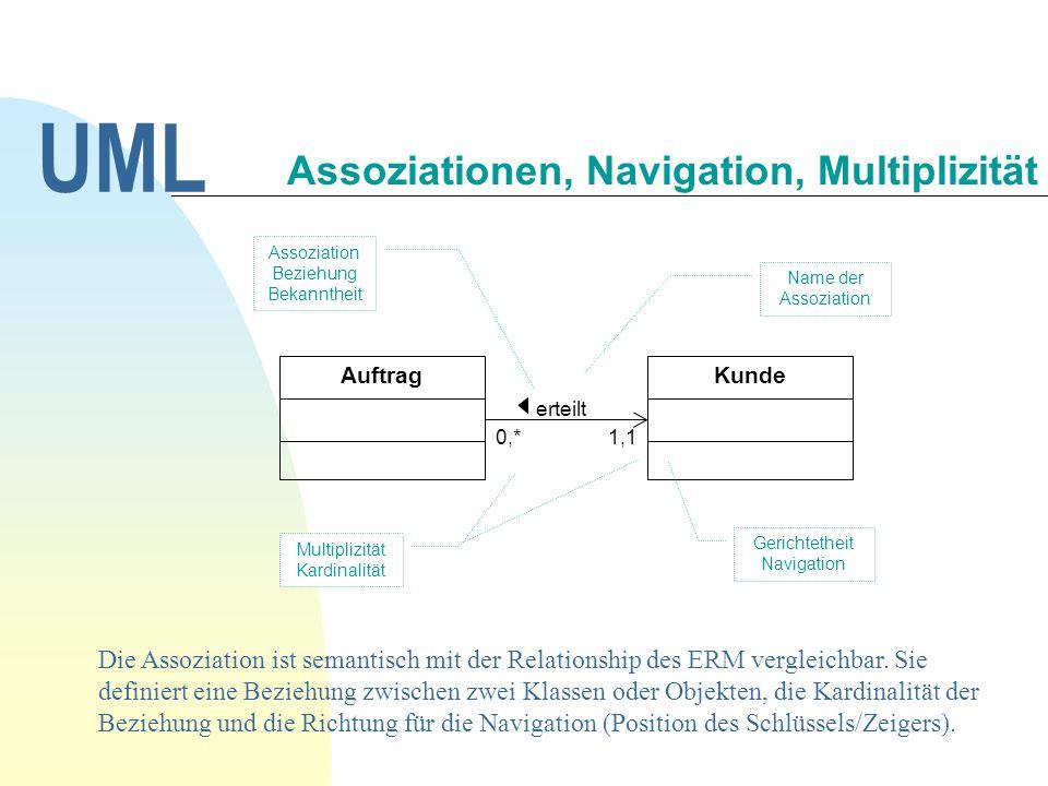 KundeAuftrag 1,10,* erteilt Name der Assoziation Assoziation Beziehung Bekanntheit Multiplizität Kardinalität Gerichtetheit Navigation Die Assoziation