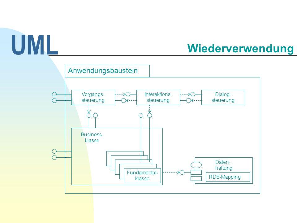 Anwendungsbaustein Vorgangs- steuerung Interaktions- steuerung Dialog- steuerung Business- klasse Daten- haltung RDB-Mapping Fundamental- klasse UML W