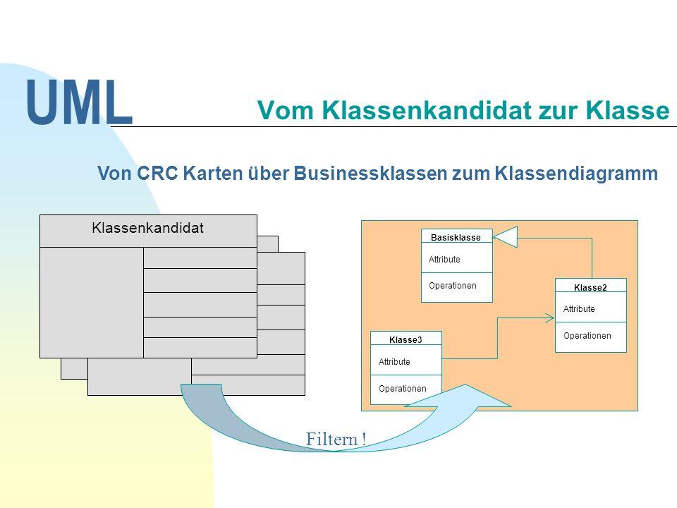 Basisklasse Attribute Operationen Klasse2 Attribute Operationen Klasse3 Attribute Operationen Klassenkandidat Von CRC Karten über Businessklassen zum
