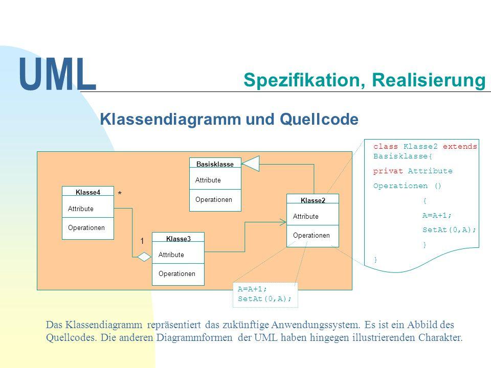 Klassendiagramm und Quellcode class Klasse2 extends Basisklasse{ privat Attribute Operationen () { A=A+1; SetAt(0,A); } Basisklasse Attribute Operatio