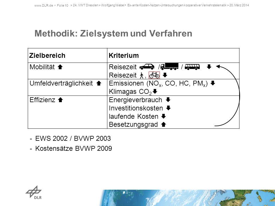ZielbereichKriterium Mobilität  Reisezeit / /  Reisezeit,  Umfeldverträglichkeit  Emissionen (NO x, CO, HC, PM x )  Klimagas CO 2  Effizienz  E